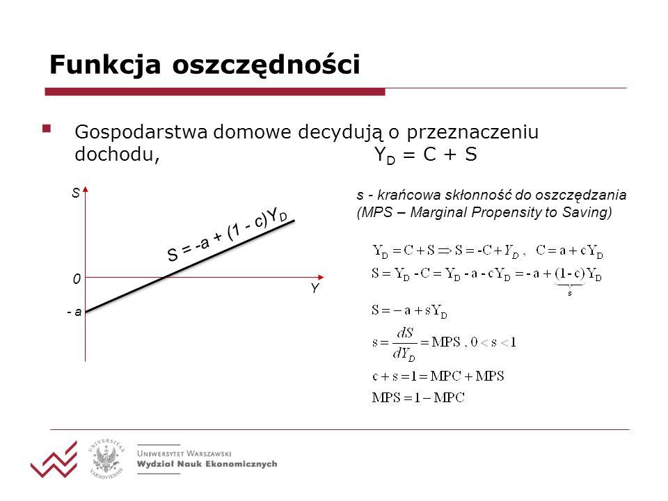 Funkcja oszczędności Gospodarstwa domowe decydują o przeznaczeniu dochodu, YD = C + S. Y. S. - a.