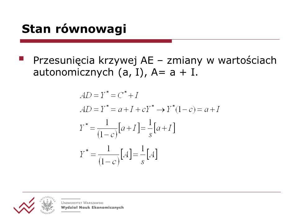 Stan równowagi Przesunięcia krzywej AE – zmiany w wartościach autonomicznych (a, I), A= a + I.
