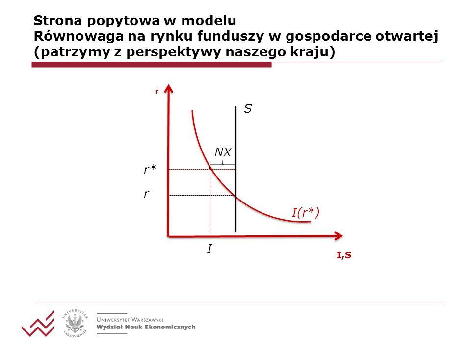 Strona popytowa w modelu Równowaga na rynku funduszy w gospodarce otwartej (patrzymy z perspektywy naszego kraju)