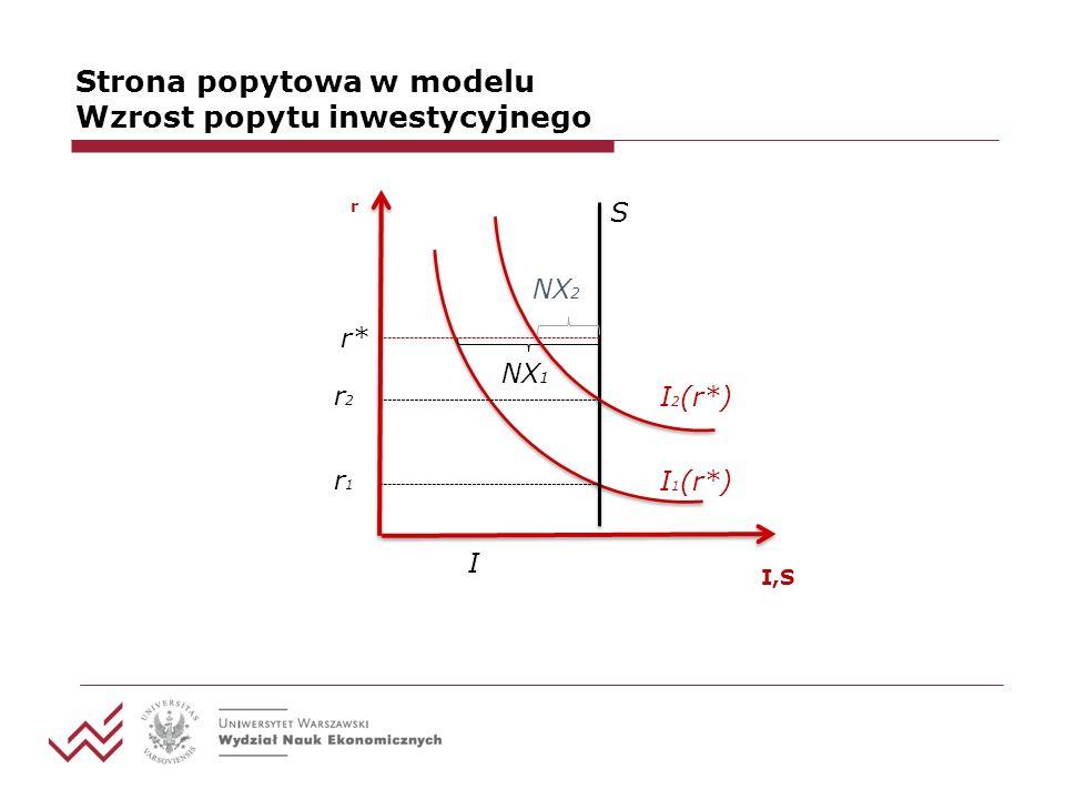 Strona popytowa w modelu Wzrost popytu inwestycyjnego