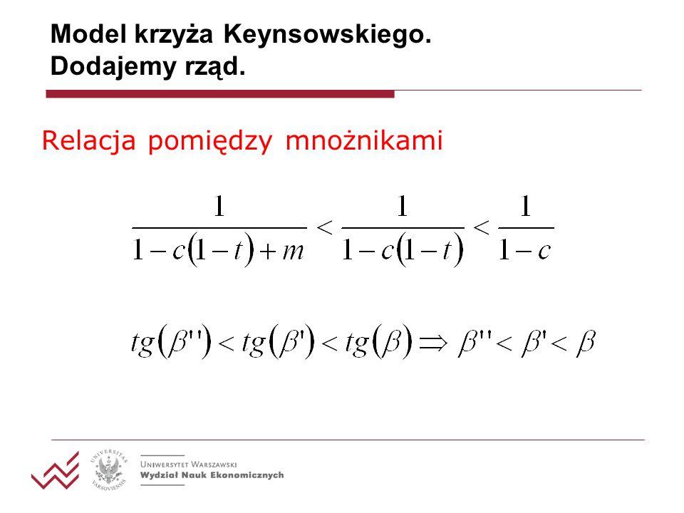 Model krzyża Keynsowskiego. Dodajemy rząd.