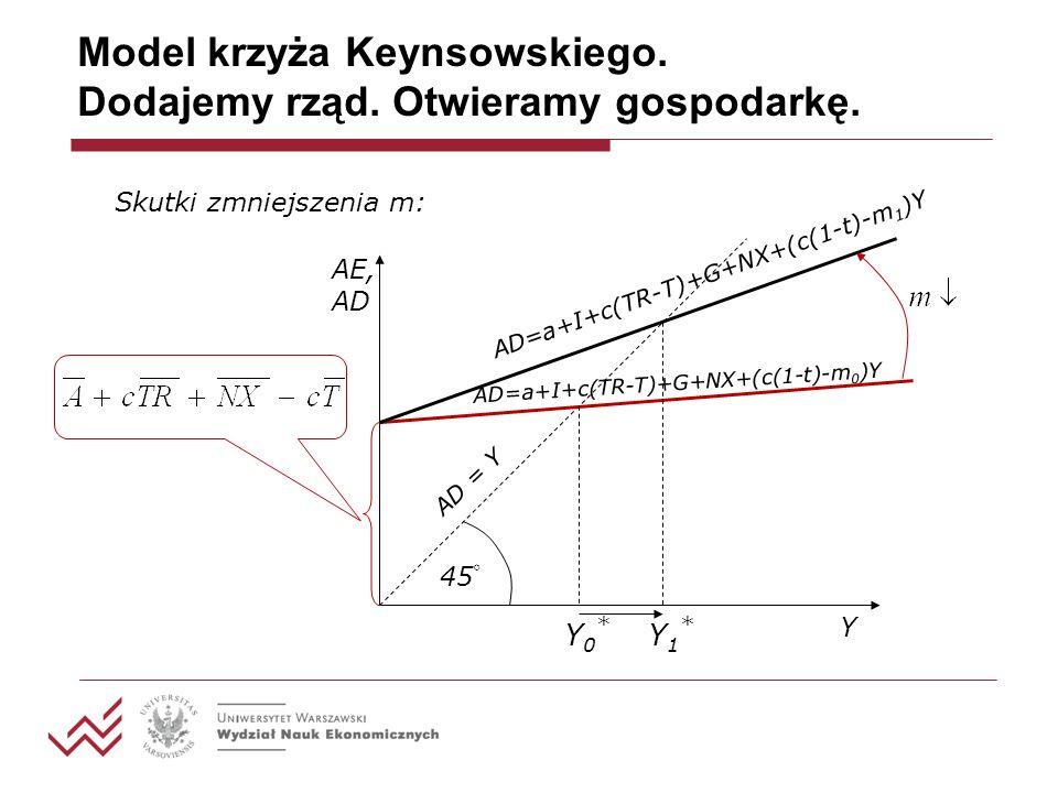 Model krzyża Keynsowskiego. Dodajemy rząd. Otwieramy gospodarkę.
