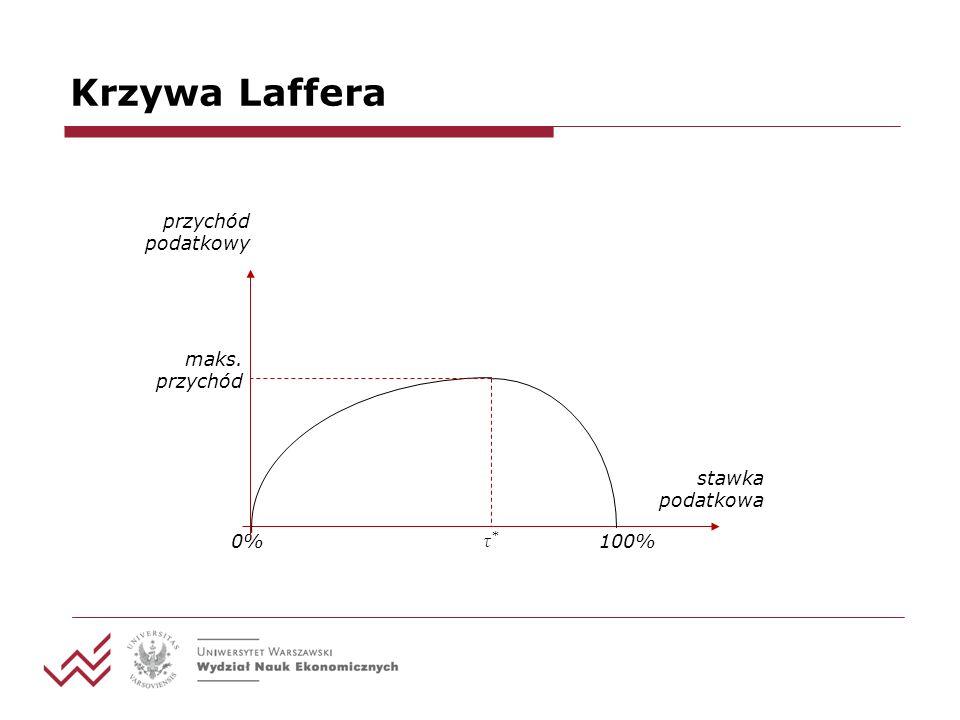 Krzywa Laffera 0% przychód podatkowy stawka podatkowa τ*