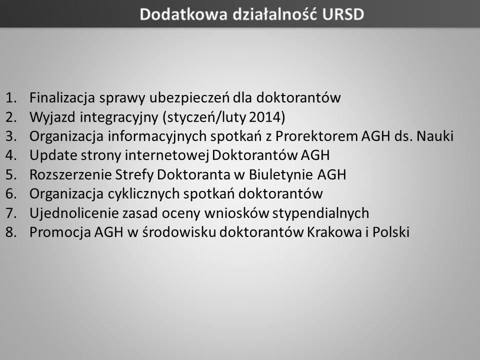 Dodatkowa działalność URSD