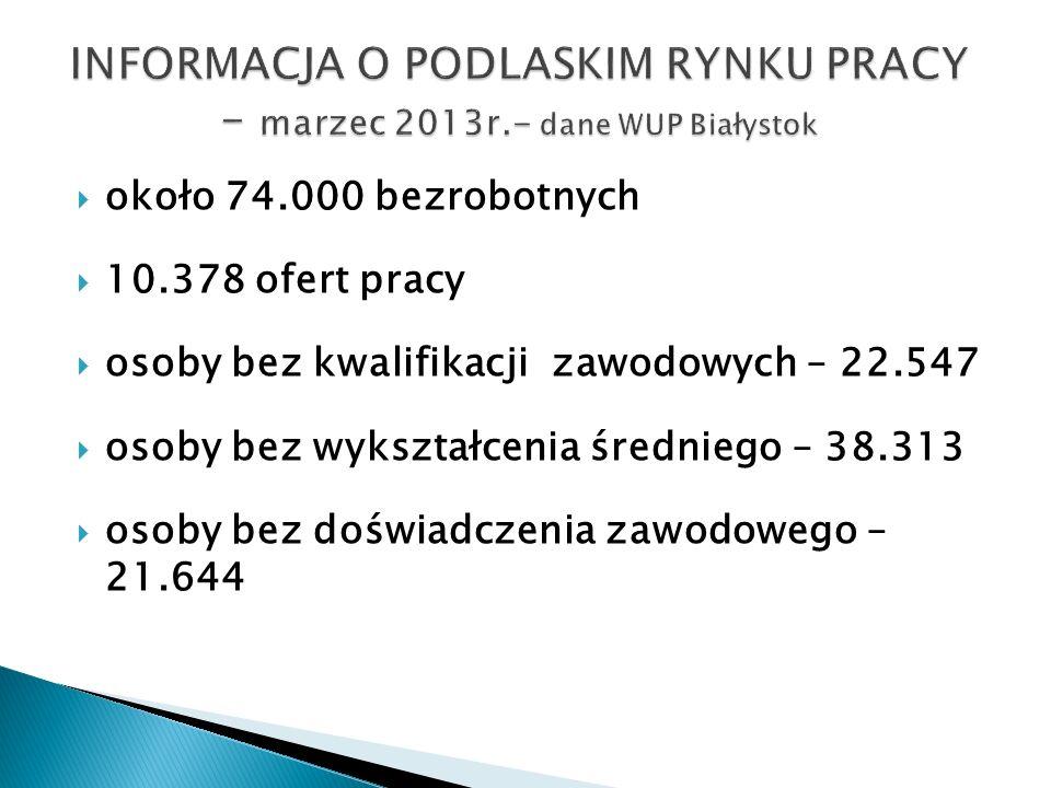 INFORMACJA O PODLASKIM RYNKU PRACY – marzec 2013r.- dane WUP Białystok
