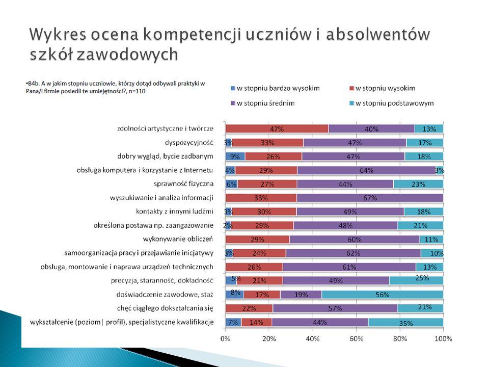 Wykres ocena kompetencji uczniów i absolwentów szkół zawodowych