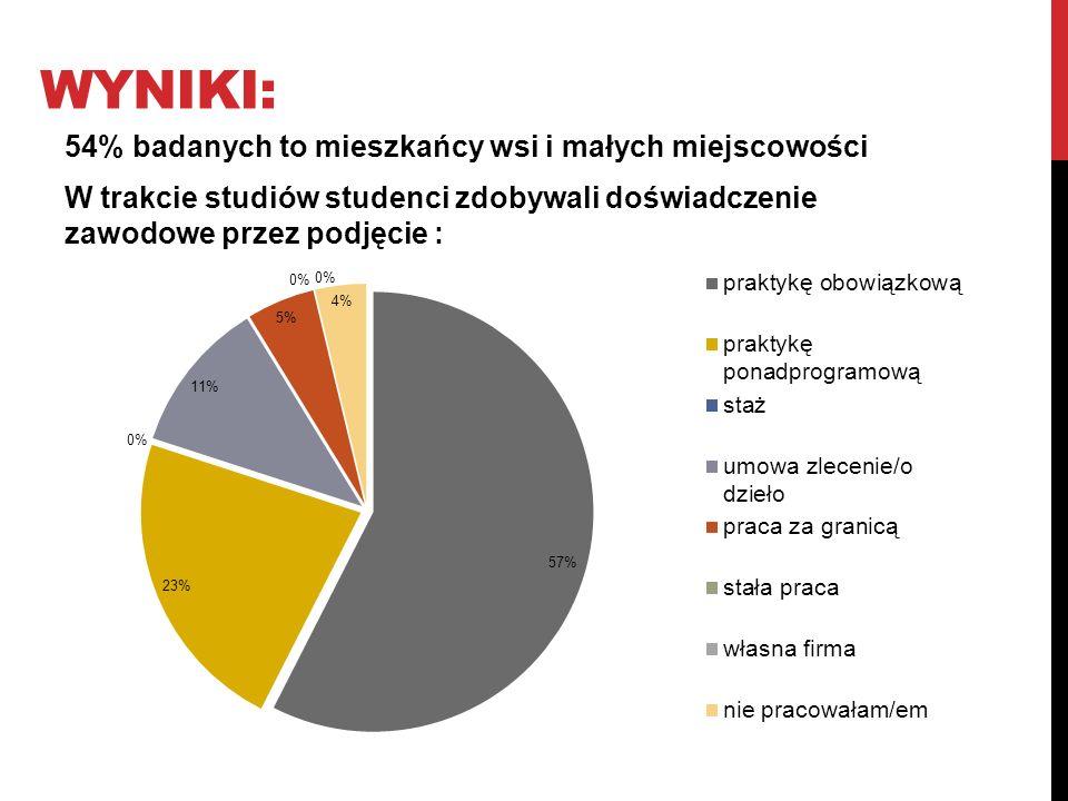 wyniki: 54% badanych to mieszkańcy wsi i małych miejscowości W trakcie studiów studenci zdobywali doświadczenie zawodowe przez podjęcie :