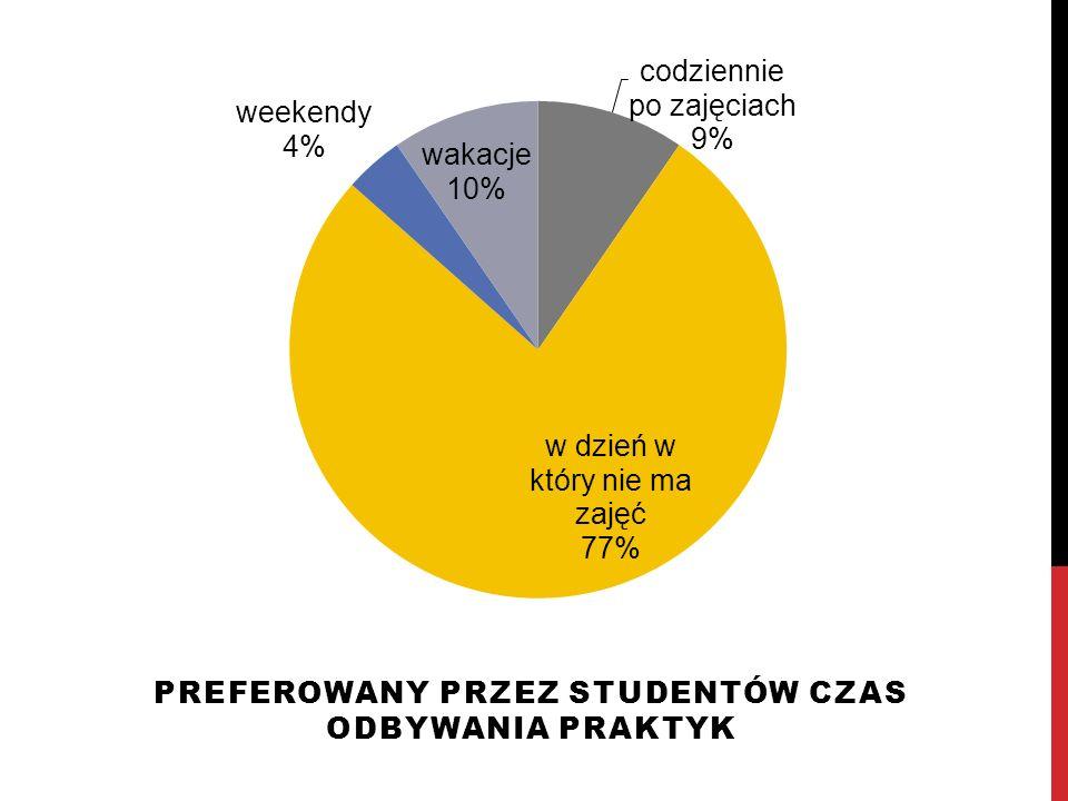 Preferowany przez studentów czas odbywania praktyk