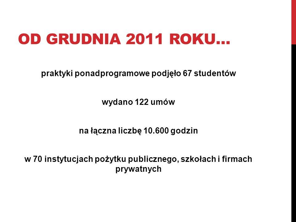 Od grudnia 2011 roku…