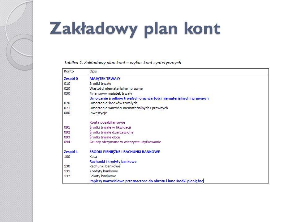 Zakładowy plan kont