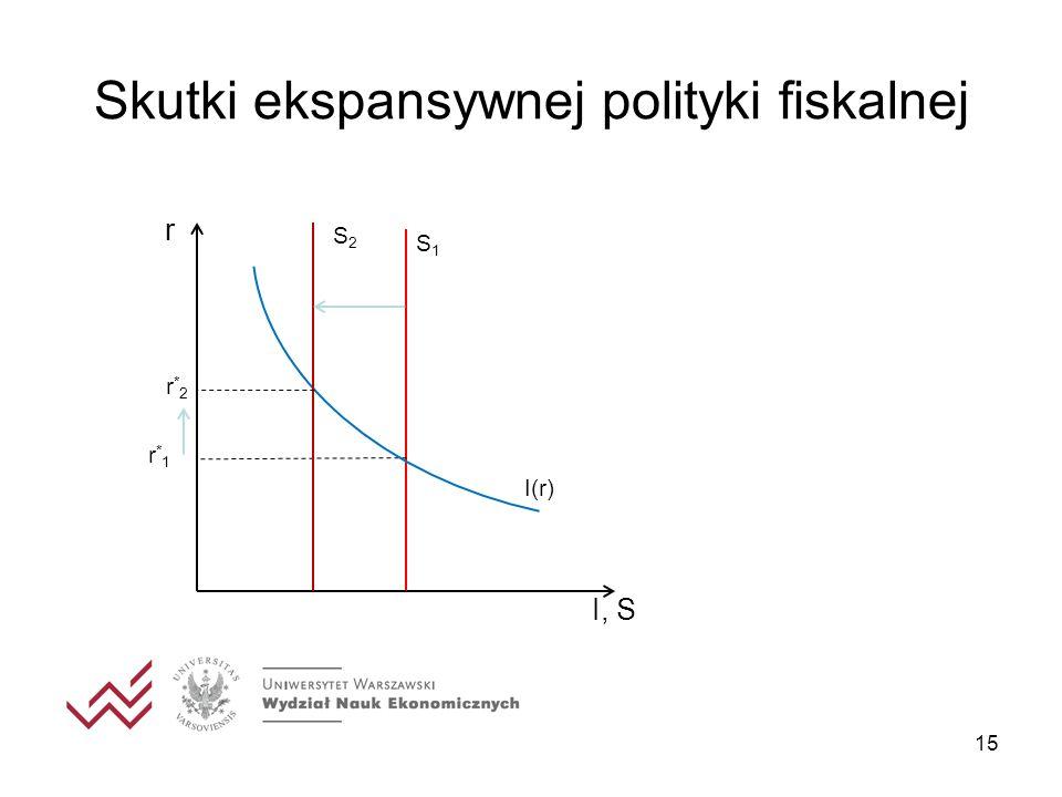 Skutki ekspansywnej polityki fiskalnej