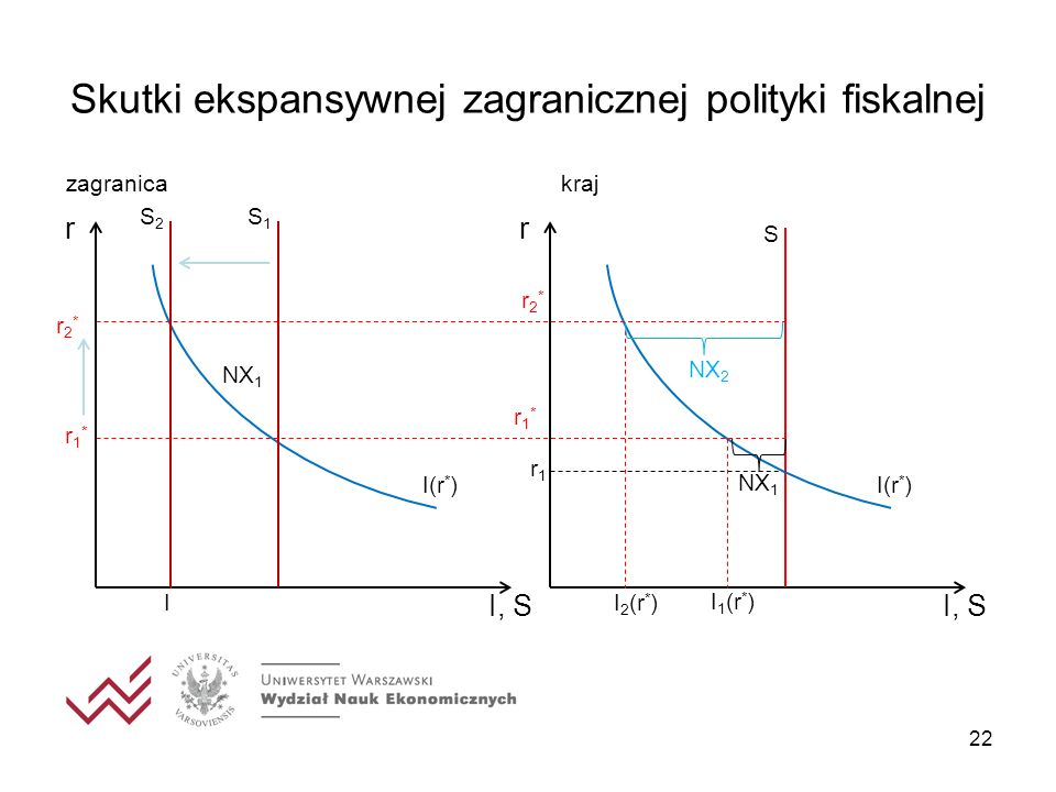 Skutki ekspansywnej zagranicznej polityki fiskalnej