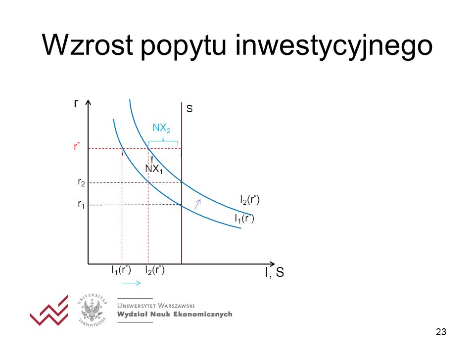 Wzrost popytu inwestycyjnego