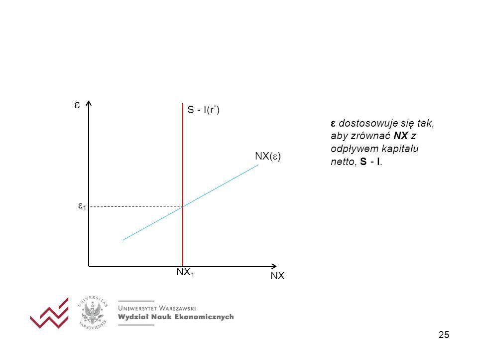  1 S - I(r*) ε dostosowuje się tak, aby zrównać NX z odpływem kapitału netto, S - I. NX() NX1 NX
