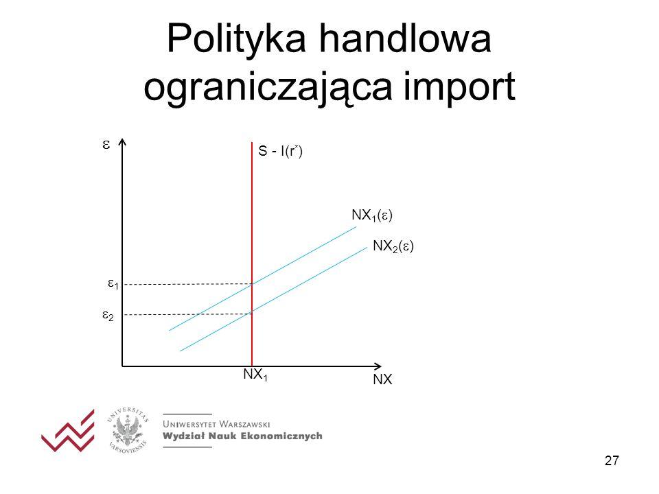 Polityka handlowa ograniczająca import