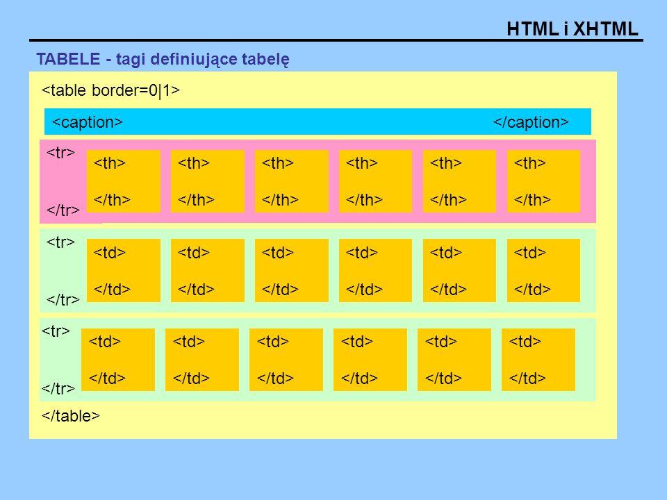 TABELE - tagi definiujące tabelę