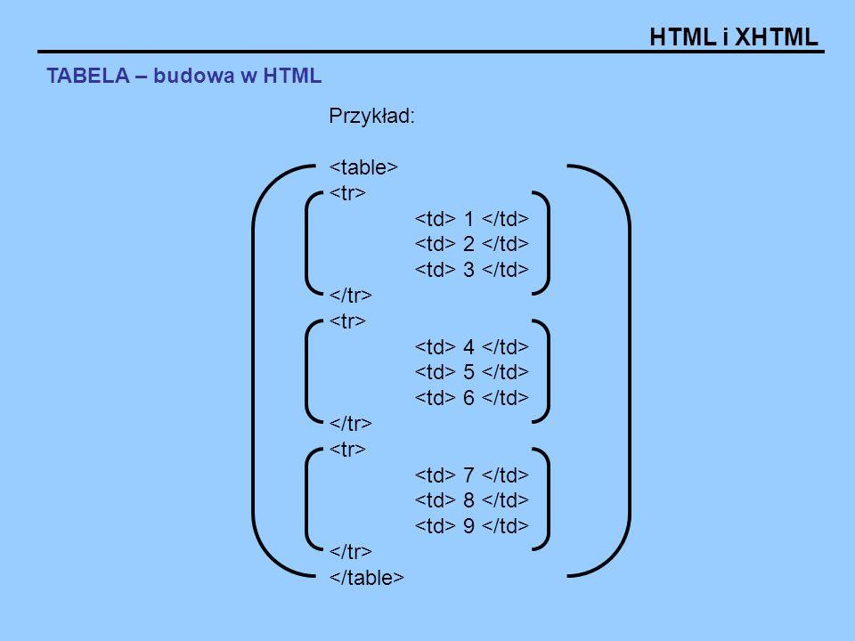TABELA – budowa w HTML Przykład: <table> <tr> <td> 1 </td> <td> 2 </td> <td> 3 </td> </tr> <td> 4 </td>