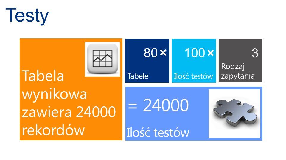 Testy = 24000 + + Tabela wynikowa zawiera 24000 rekordów 80 100 3