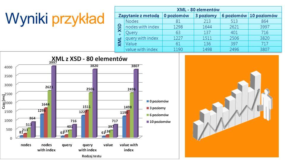 Wyniki przykład XML - 80 elementów Zapytanie z metodą 0 poziomów