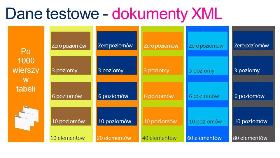 Dane testowe - dokumenty XML