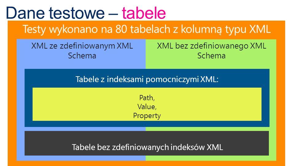 Dane testowe – tabele Testy wykonano na 80 tabelach z kolumną typu XML