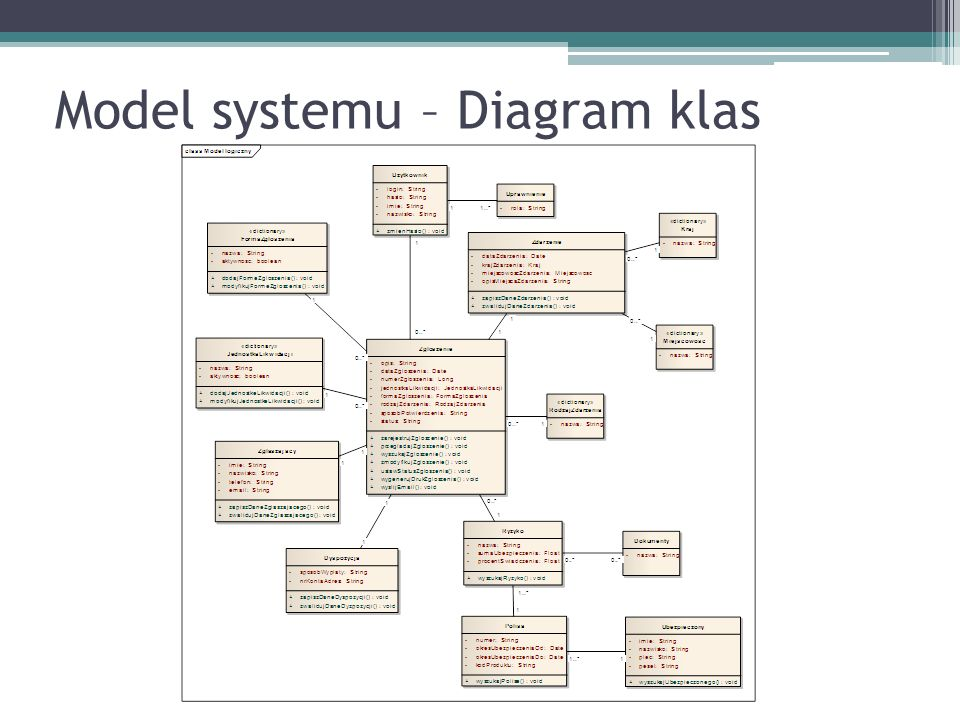Model systemu – Diagram klas