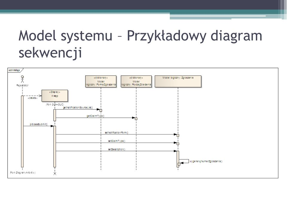 Model systemu – Przykładowy diagram sekwencji