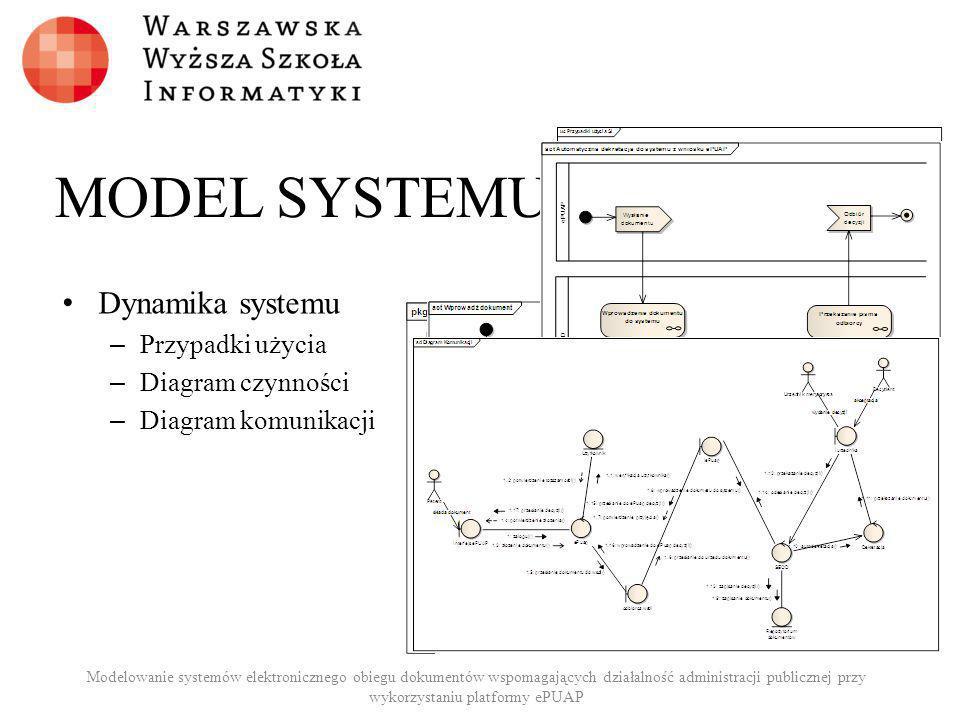 MODEL SYSTEMU Dynamika systemu Przypadki użycia Diagram czynności