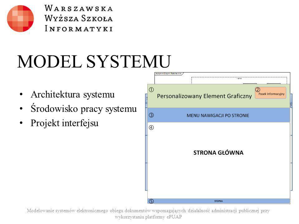 MODEL SYSTEMU Architektura systemu Środowisko pracy systemu