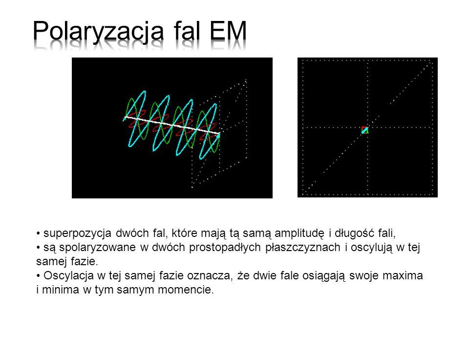 Polaryzacja fal EM superpozycja dwóch fal, które mają tą samą amplitudę i długość fali,