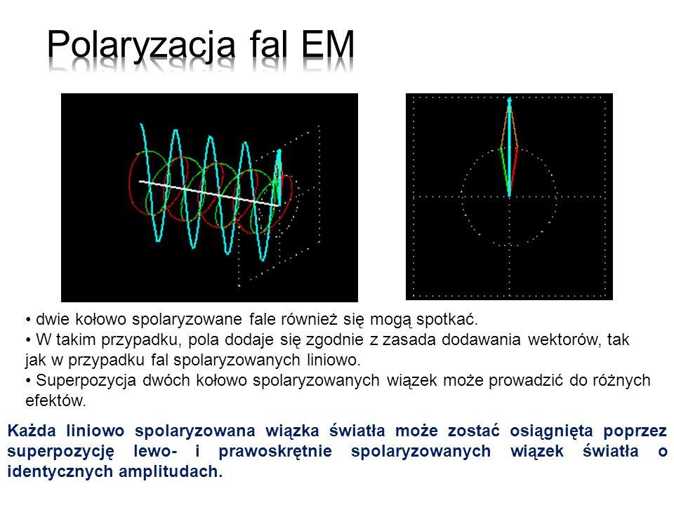 Polaryzacja fal EM dwie kołowo spolaryzowane fale również się mogą spotkać.