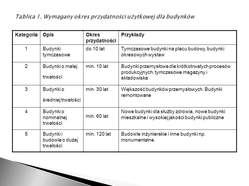 Tablica 1. Wymagany okres przydatności użytkowej dla budynków