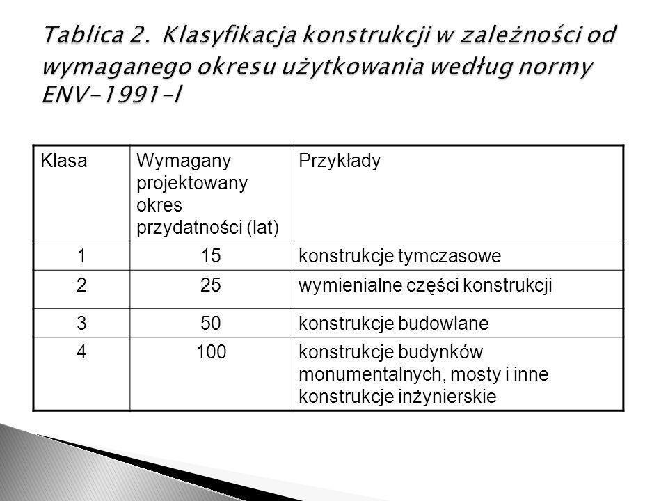 Tablica 2. Klasyfikacja konstrukcji w zależności od wymaganego okresu użytkowania według normy ENV-1991-l