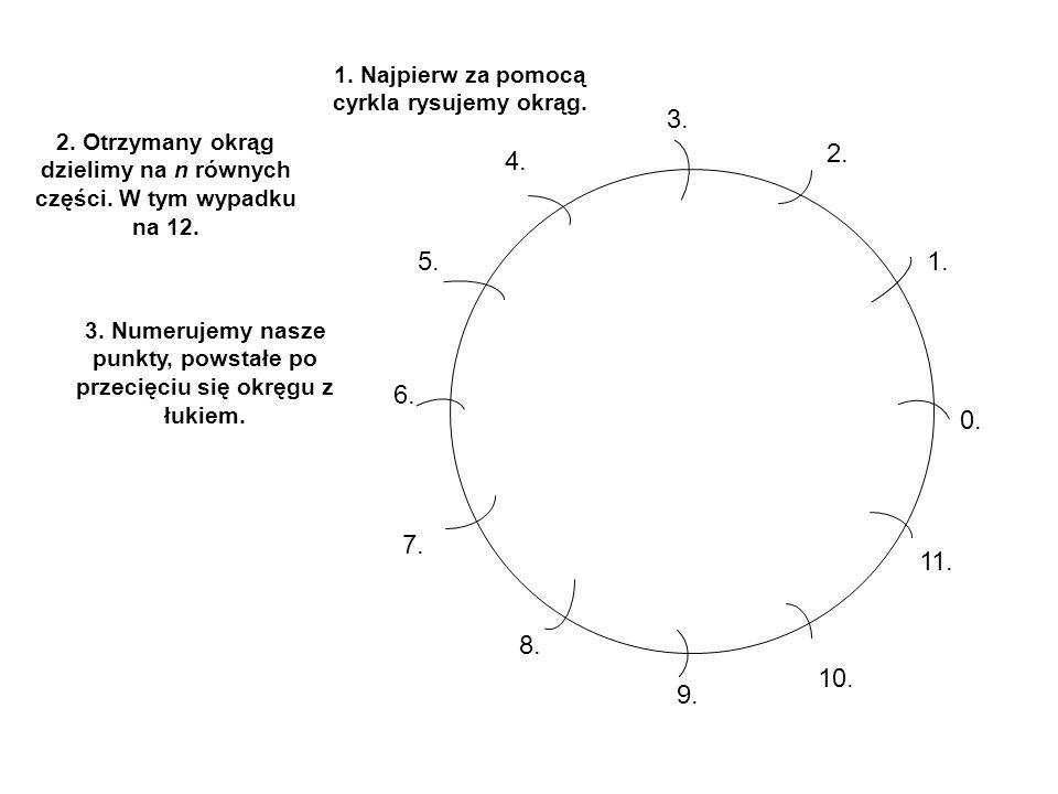 1. Najpierw za pomocą cyrkla rysujemy okrąg.