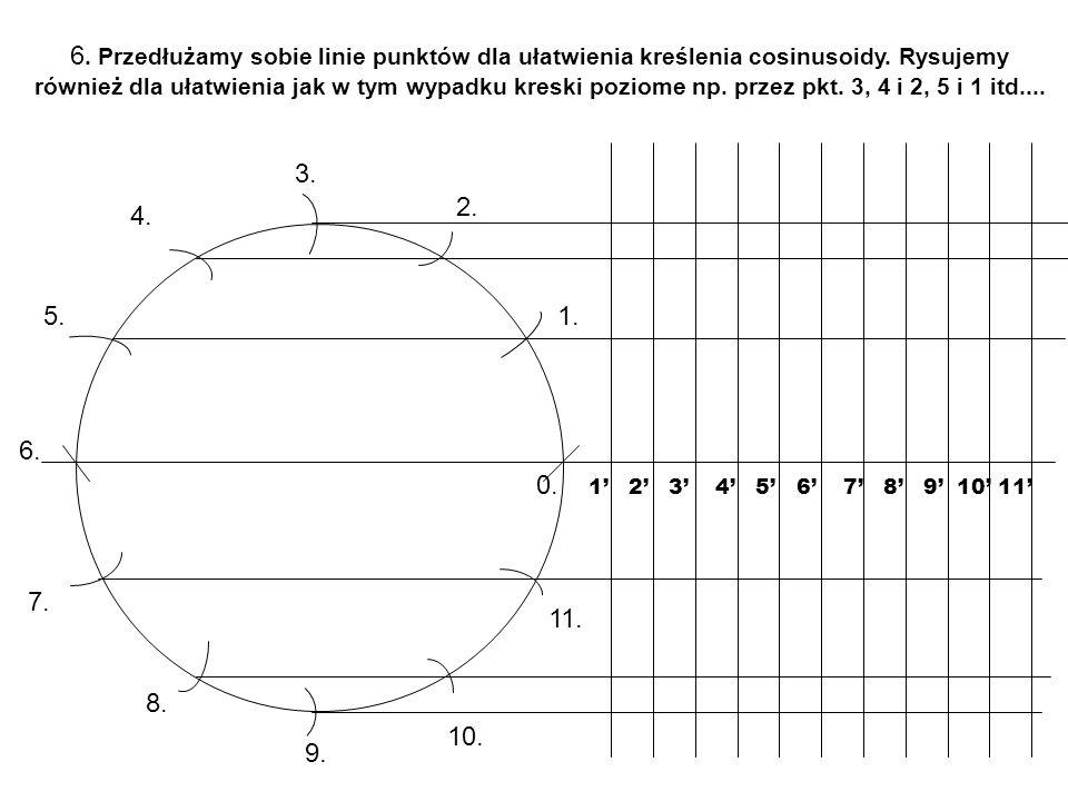 6. Przedłużamy sobie linie punktów dla ułatwienia kreślenia cosinusoidy. Rysujemy również dla ułatwienia jak w tym wypadku kreski poziome np. przez pkt. 3, 4 i 2, 5 i 1 itd....