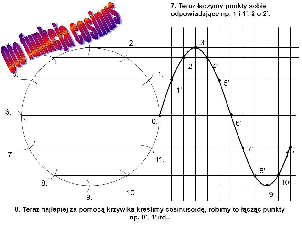 Oto funkcja cosinus 0. 1. 2. 3. 4. 5. 6. 7. 8. 9. 10. 11. 3' 2' 4' 5'