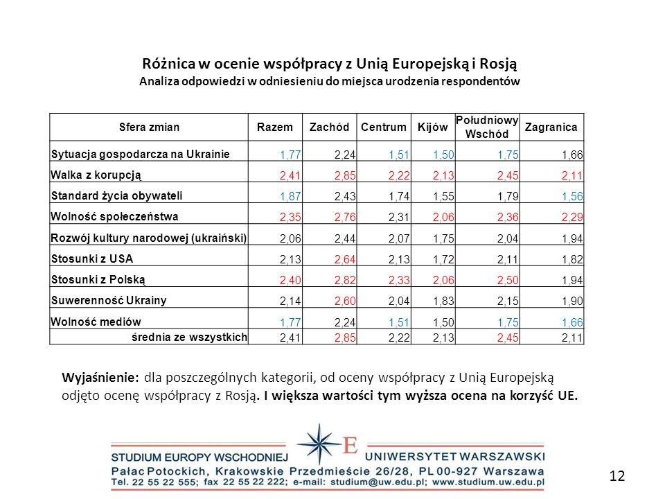Różnica w ocenie współpracy z Unią Europejską i Rosją