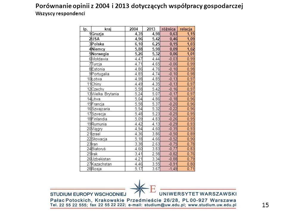 Porównanie opinii z 2004 i 2013 dotyczących współpracy gospodarczej