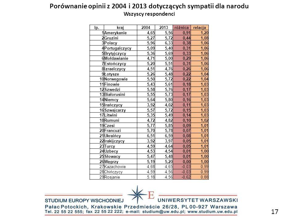 Porównanie opinii z 2004 i 2013 dotyczących sympatii dla narodu
