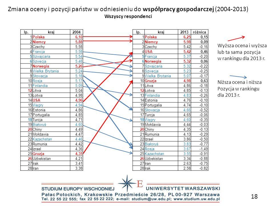 Zmiana oceny i pozycji państw w odniesieniu do współpracy gospodarczej (2004-2013)