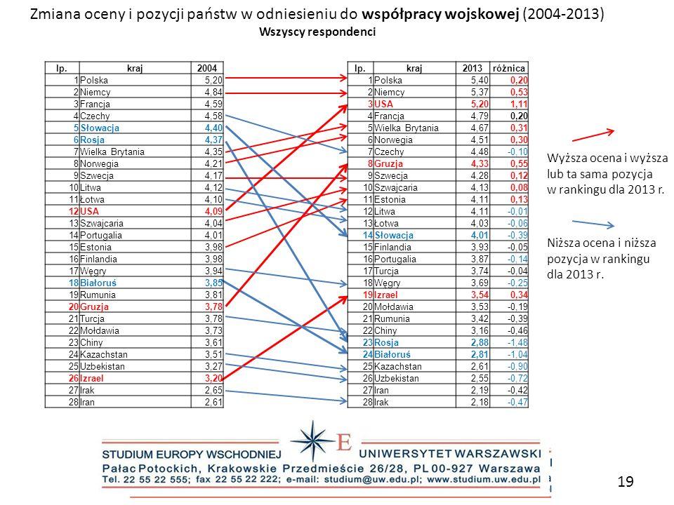 Zmiana oceny i pozycji państw w odniesieniu do współpracy wojskowej (2004-2013)