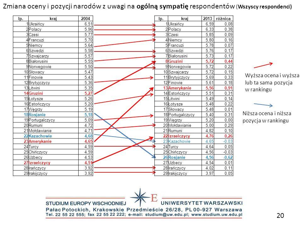Zmiana oceny i pozycji narodów z uwagi na ogólną sympatię respondentów (Wszyscy respondenci)
