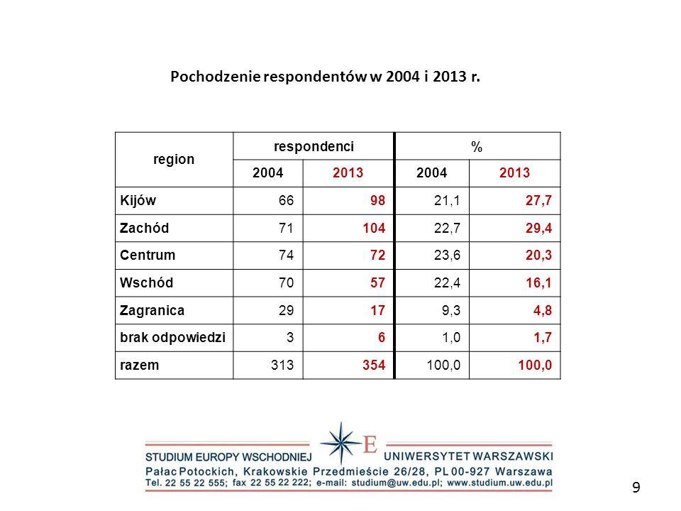 Pochodzenie respondentów w 2004 i 2013 r.