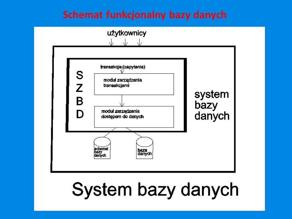 Schemat funkcjonalny bazy danych