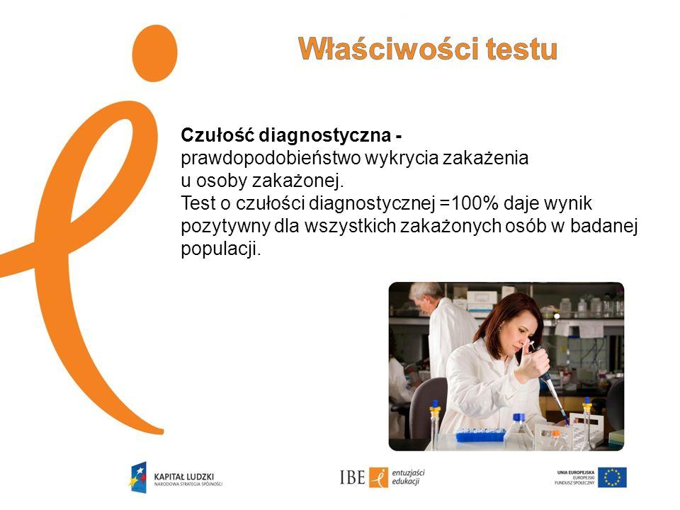Właściwości testu Czułość diagnostyczna - prawdopodobieństwo wykrycia zakażenia u osoby zakażonej.