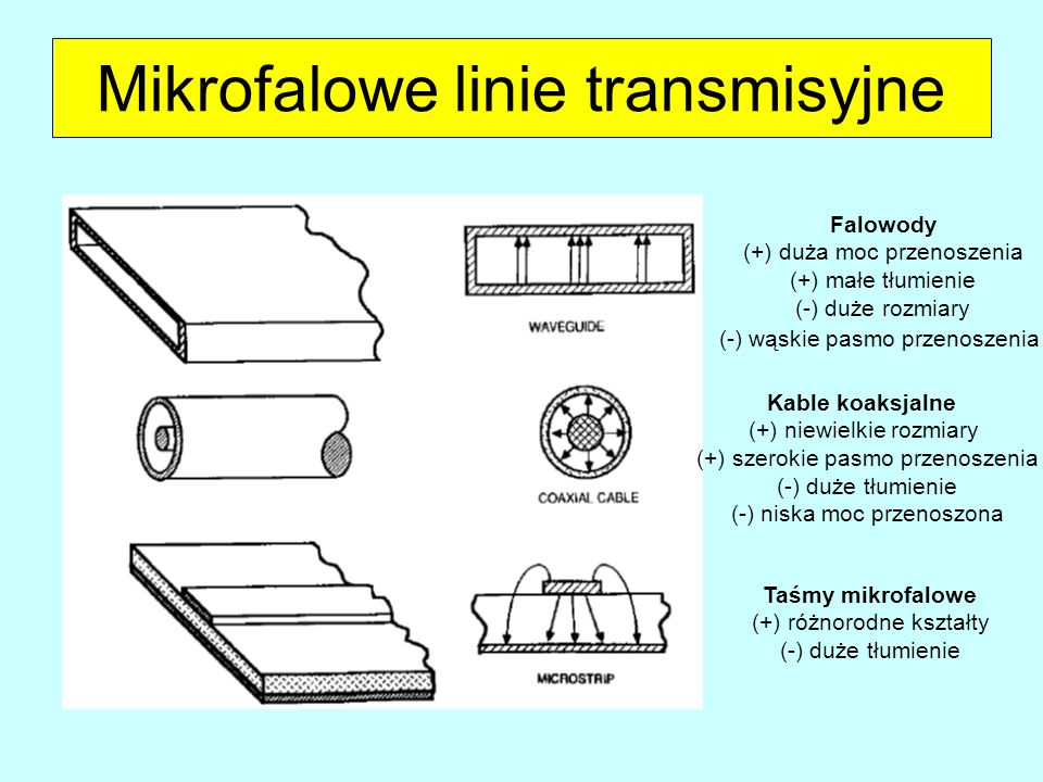 Mikrofalowe linie transmisyjne