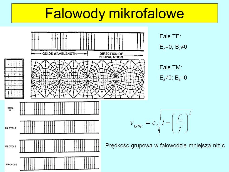 Falowody mikrofalowe Fale TE: Ez=0; Bz≠0 Fale TM: Ez≠0; Bz=0