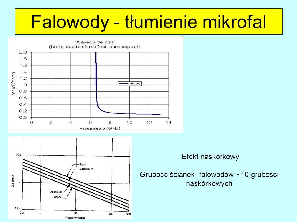 Falowody - tłumienie mikrofal