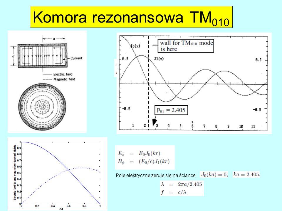 Komora rezonansowa TM010 Pole elektryczne zeruje się na ściance