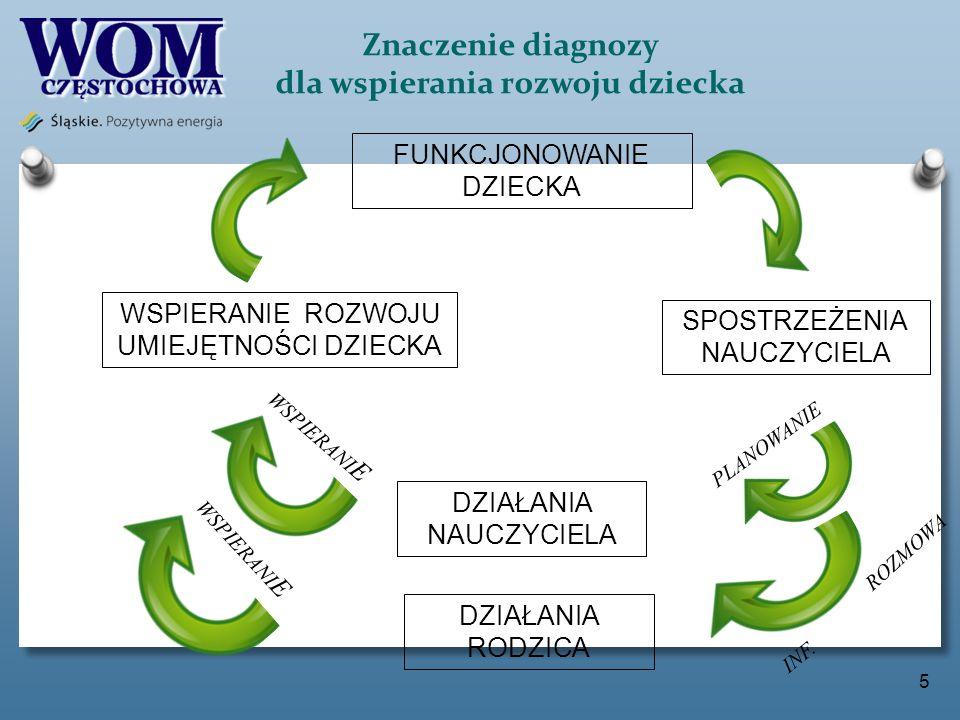 Znaczenie diagnozy dla wspierania rozwoju dziecka